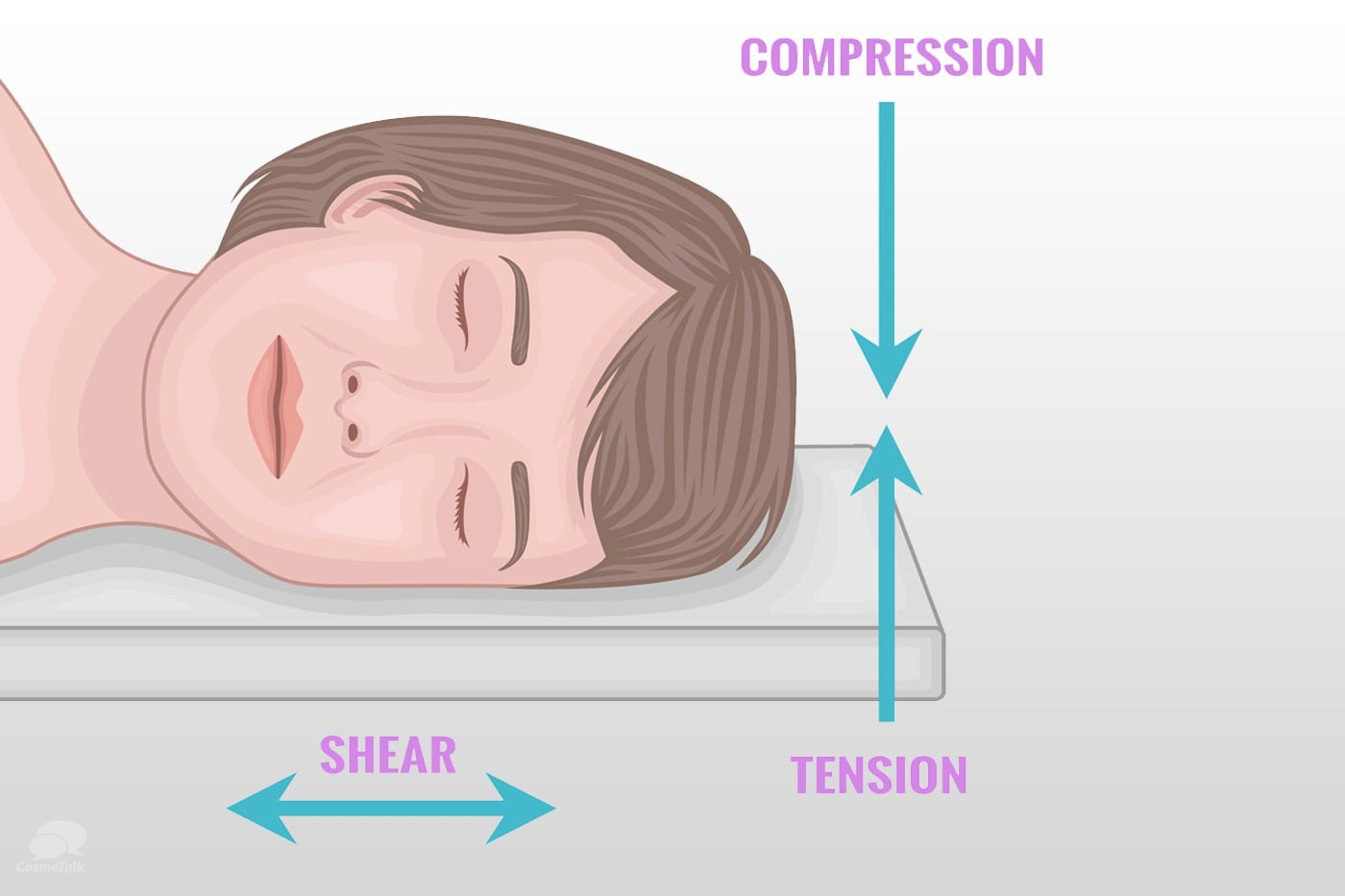 Facial Sleeping Effect while Sleeping
