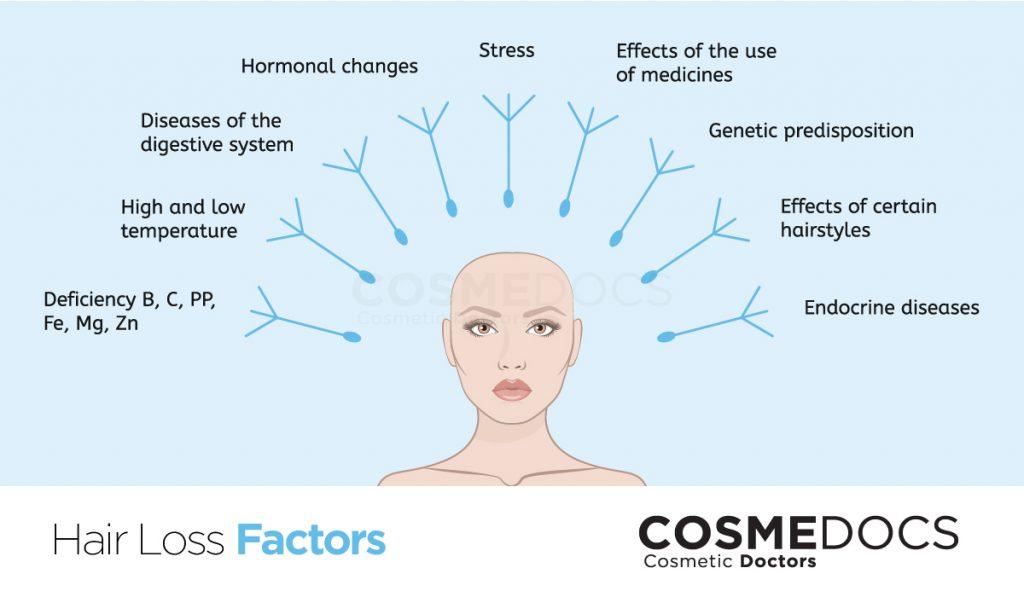 factor effecting hair growth