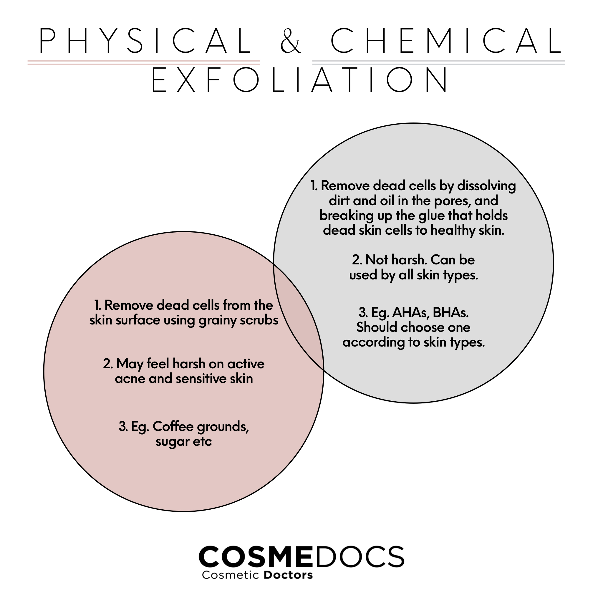 Physical and Chemical Exfoliation difference