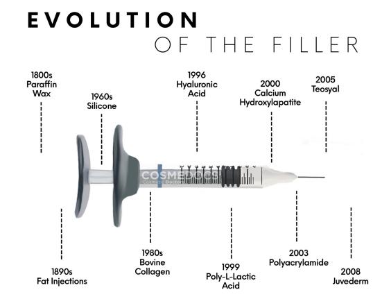Evolution of the filler
