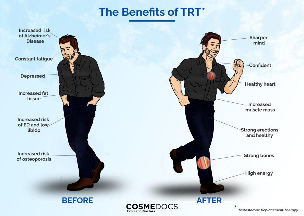 TRT UK benefits
