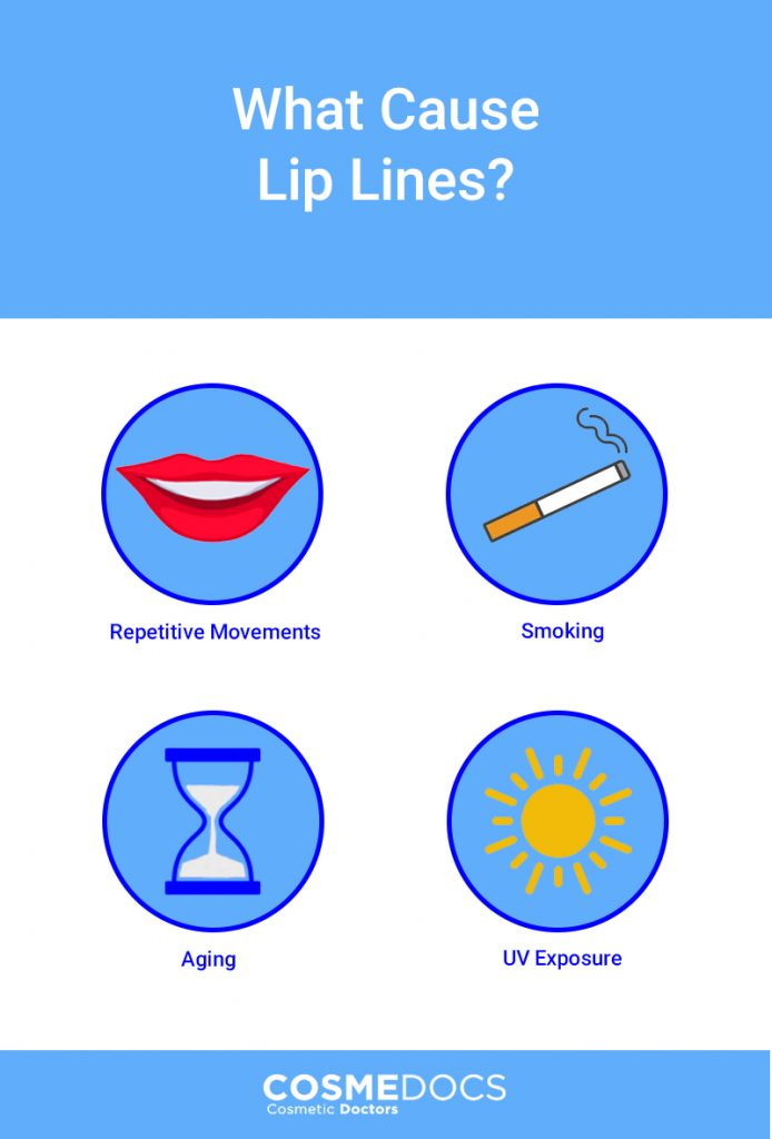 lip lines causes